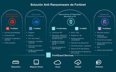 La Solución Anti-Ramsomware de Fortinet